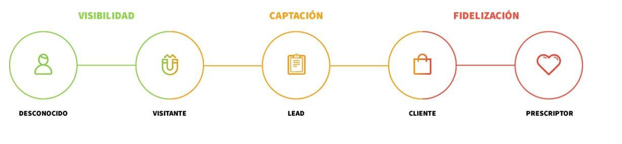 inbound-marketing-procesos