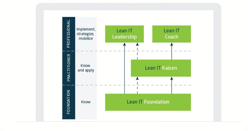 esquema_certificacion_lean_it