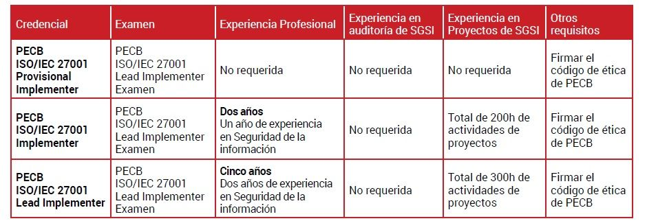 iso_27001_implementer_certificacion