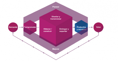 ITIL®Foundation(edición ITIL® 4), 2019 de AXELOS
