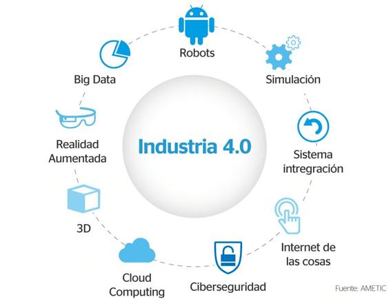 Qué Es La Industria 40 Y Como Va A Afectar A Las Empresas