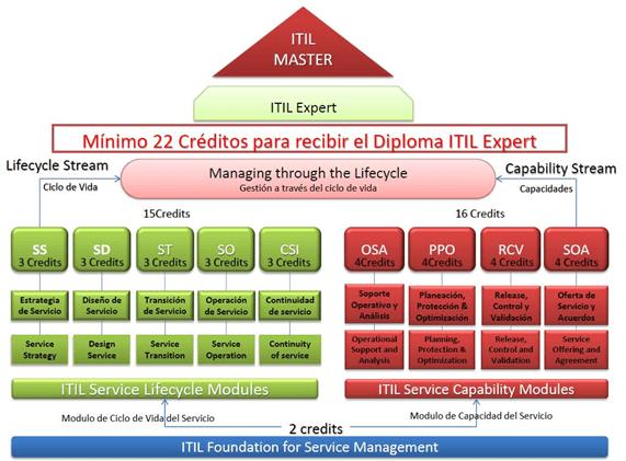 Esquema ITIL