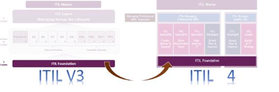 ITIL3 vs ITIL4