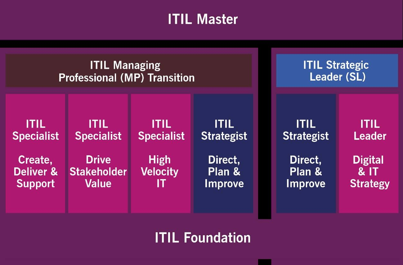 Ilustración ITIL 2
