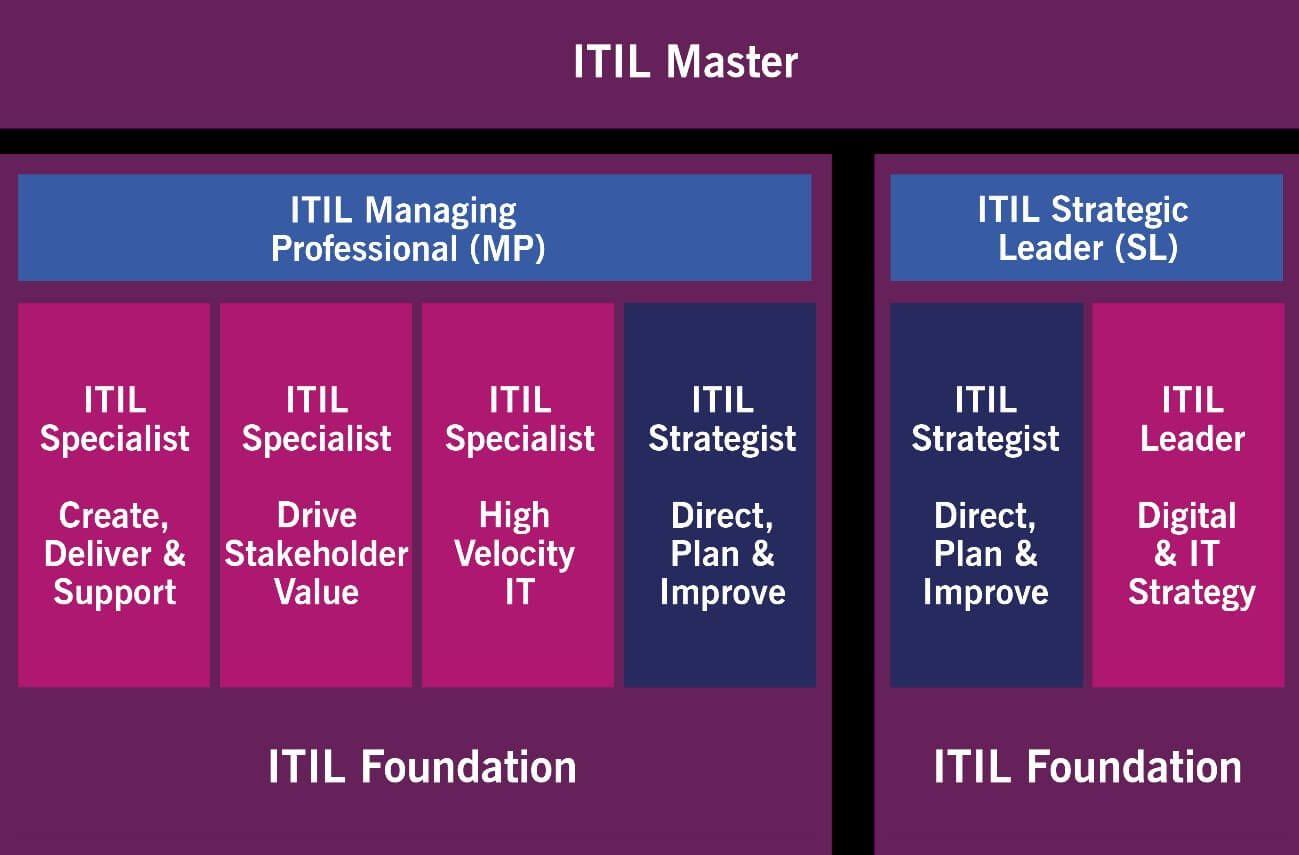 Ilustración1 ITIL
