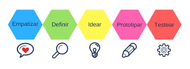 Fases Desing Thinking