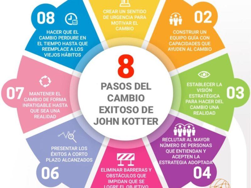8 Pasos del cambio de John Kotter
