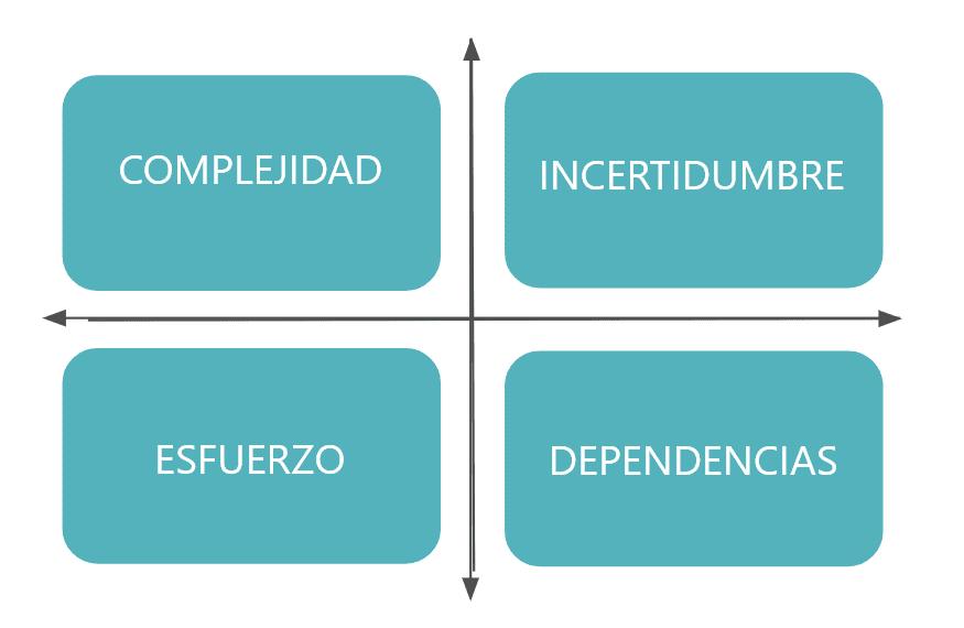 Complejidad, Incertidumbre, Esfuerzo y Dependencias