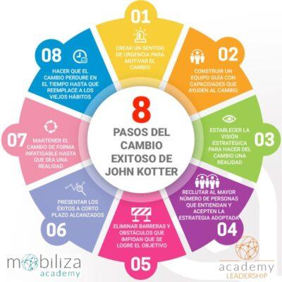 8 pasos del cambio exitoso de John Kotter