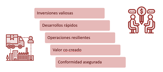 itil 4 specialist high velocity/